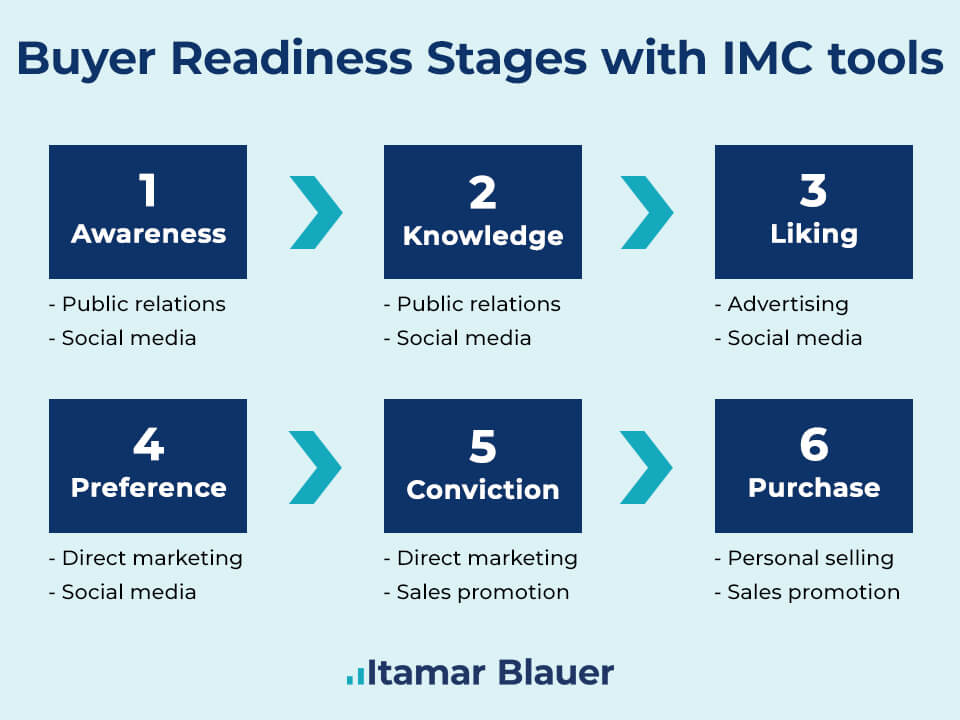 Buyer Readiness Stages with IMC Tools