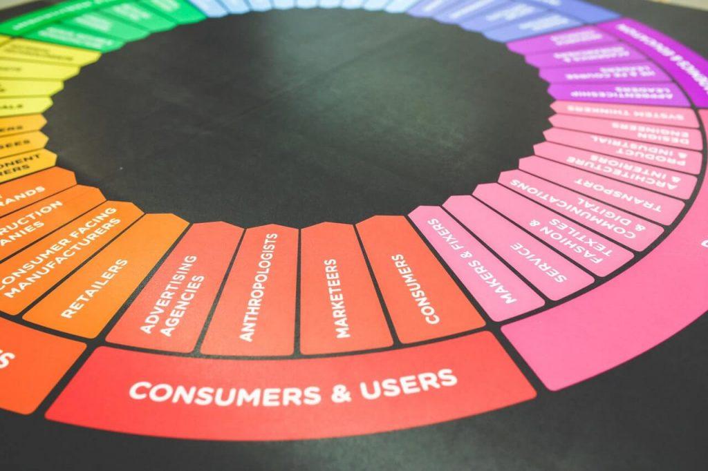 Digital marketing trends consumers