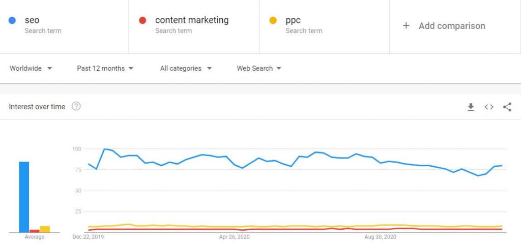 SEO popularity on Google Trends