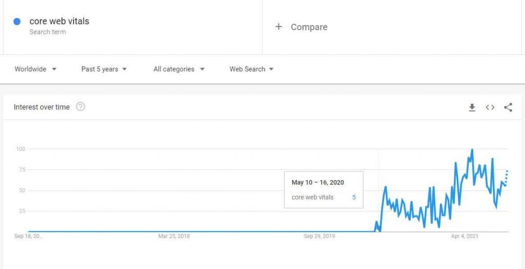 Core Web Vitals Searches on Google Trends